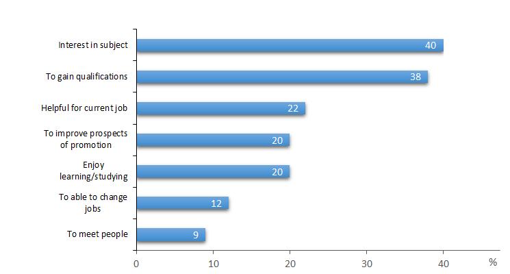 survey of adult education