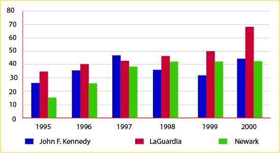 Airport visitors 1995-2000