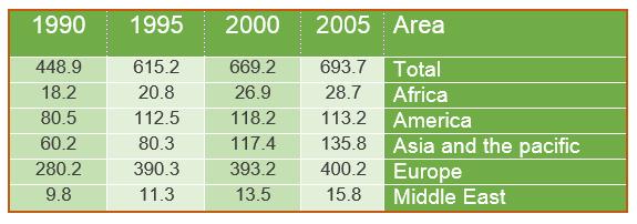 Changes of international travel