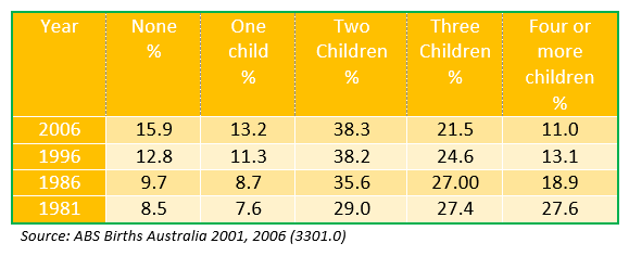 Number of children over born, Women aged 40-44 years