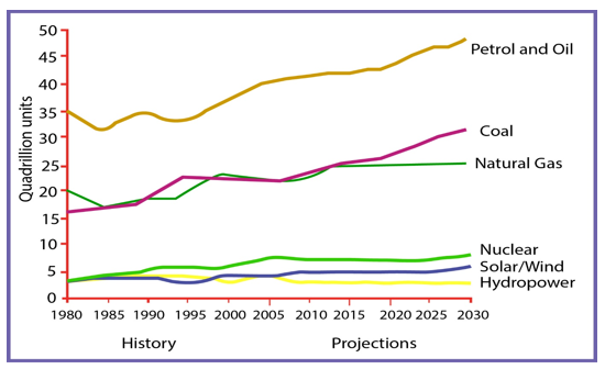 U.S. Energy Consumption by Fuel (1980-2030)