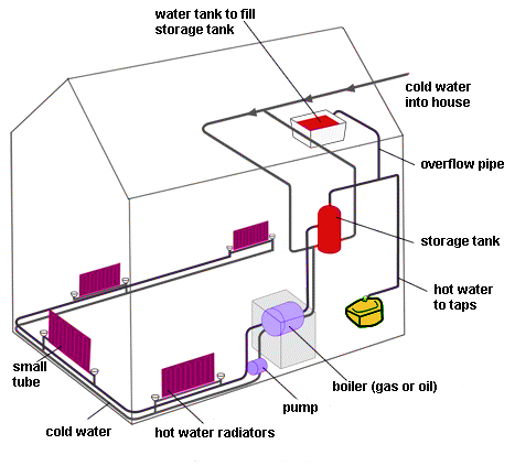 How a central heating system in a house works - IELTS Adviser