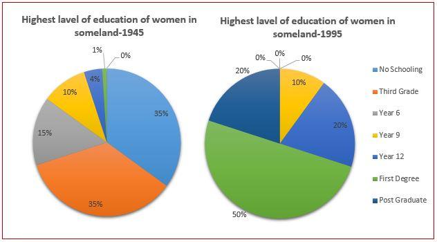 Highest Level Of Education Of Women In Someland Ielts Adviser
