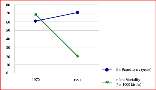 Infant Mortality & Life Expectancy