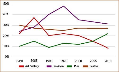 percentage of tourists to England