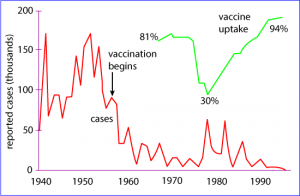impact of vaccinations