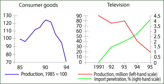 production of consumer goods