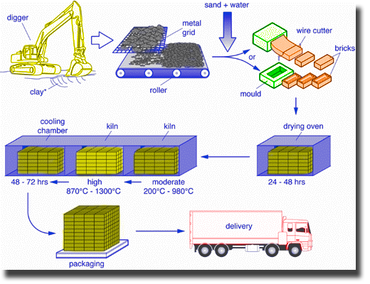 The process by which bricks are manufactured ielts adviser brick manufacturing process ccuart Images