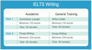 IELTS-Writing